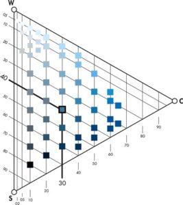 Sistema NCS- triangolo colori